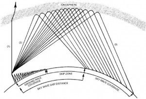 Great graphics for explaining radio waves.