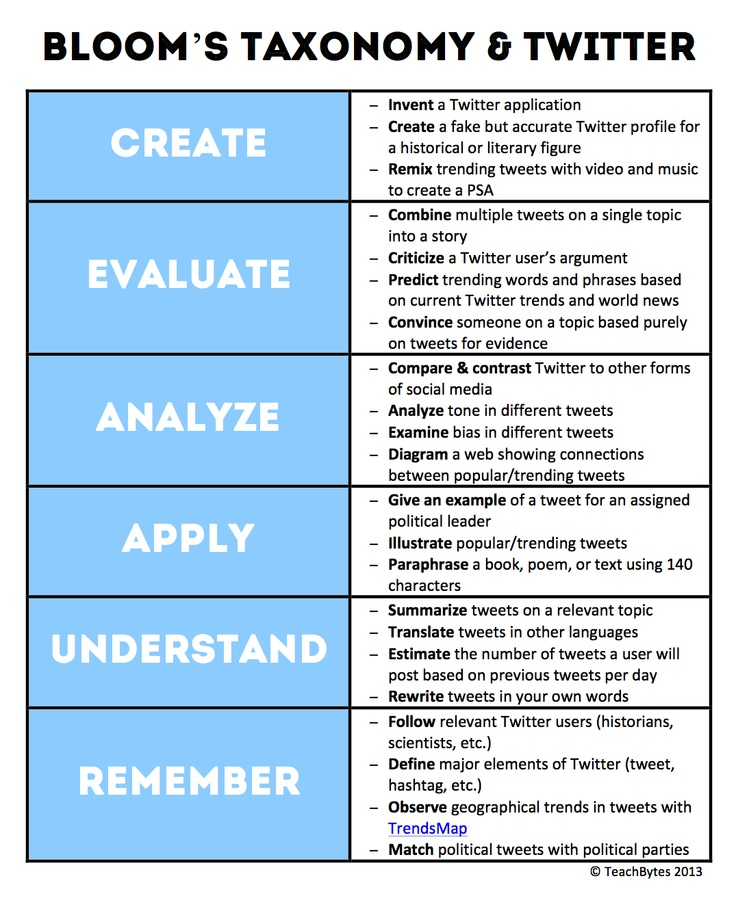 Using Learning Standards And Bloom S Taxonomy With: 17 Best Images About Learning Objectives And Goals On