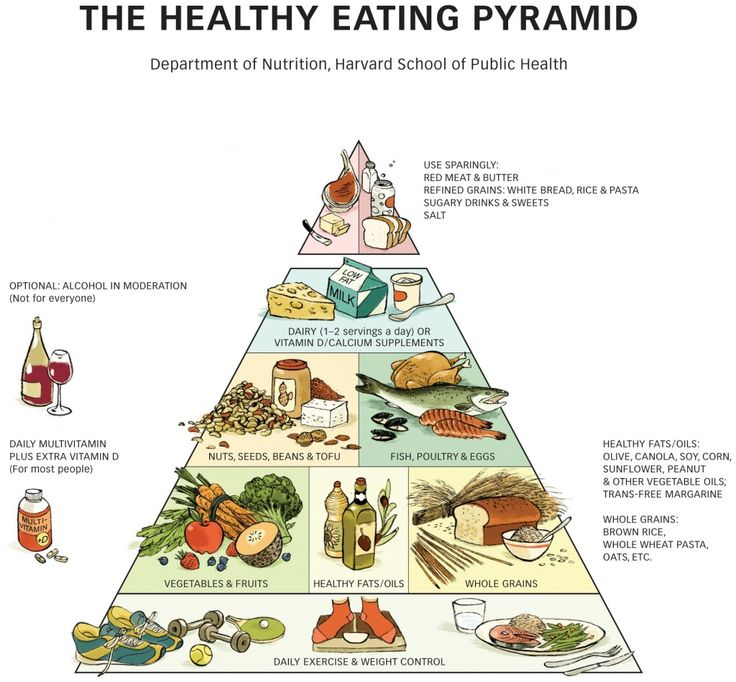 The Harvard healthy eating pyramid and healthy eating plate were not bought by agriculture lobbyists and are based on hard science.