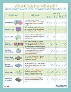 What Norwex Cloth for What Job? NORWEX EXCLUSIVE CLEANING CLOTHS + WATER, CLEAN EVERY SPACE IN YOUR HOME! http://www.fastgreenclean.com/2016/02/what-norwex-cloth-for-what-job.html