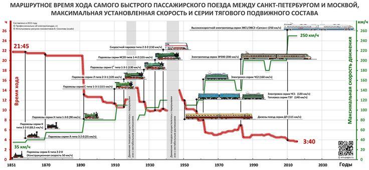 Минимальное время хода самого быстрого пассажирского поезда между Петербургом и Москвой. Инфографика