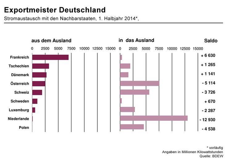 Der geringere Energieverbrauch in Deutschland macht sich auch in der...