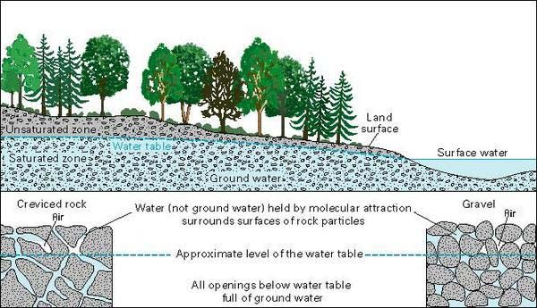In nature, groundwater and surface water are connected