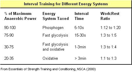 Interval Training... High Intensity Endurance Conditioning