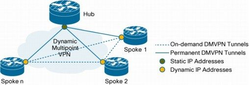 Cisco Dynamic Multipoint VPN: Simple and Secure Branch-to-Branch Communications #hub #and #spoke #vpn http://virginia.nef2.com/cisco-dynamic-multipoint-vpn-simple-and-secure-branch-to-branch-communications-hub-and-spoke-vpn/  # Cisco Dynamic Multipoint VPN: Simple and Secure Branch-to-Branch Communications Cisco Dynamic Multipoint VPN (DMVPN) is a Cisco IOS Software-based security solution for building scalable enterprise VPNs that support distributed applications such as voice and video…