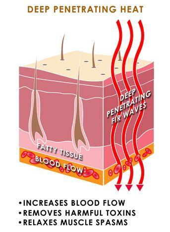 release of toxins from muscles through scrapping | Far infrared Sauna Blanket Belt Manufacturer| Shenzhen Anpan ...