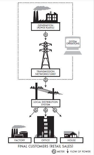 physical functions of electricity