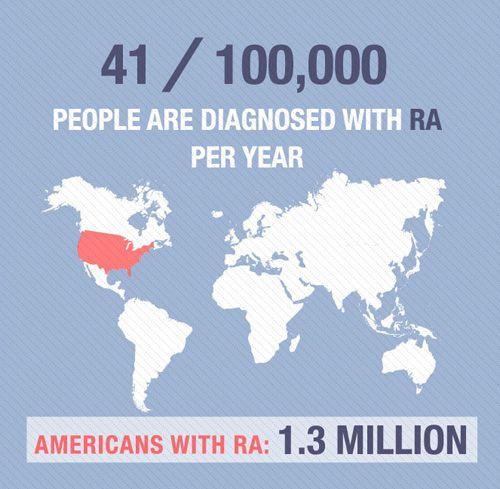 Best Rheumatoid Arthritis Images On Pinterest Rheumatoid - Arthritis prevalence us map
