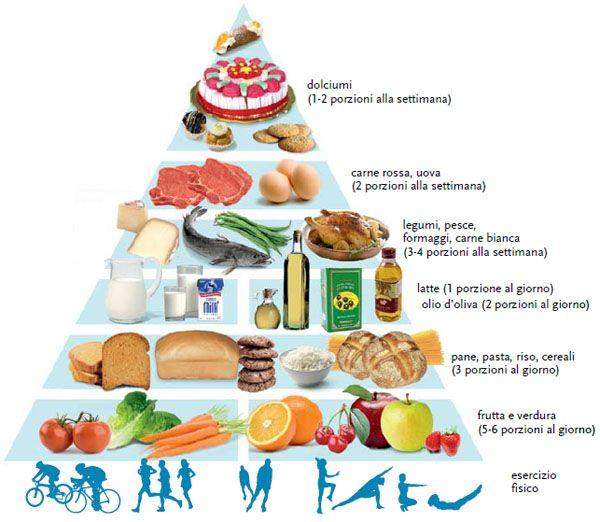 Piramide alimentare mediterranea: calendario