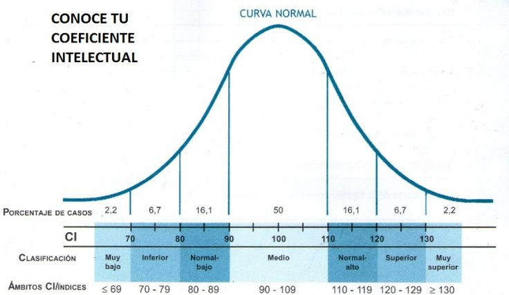 Coeficiente Intelectual Medellín