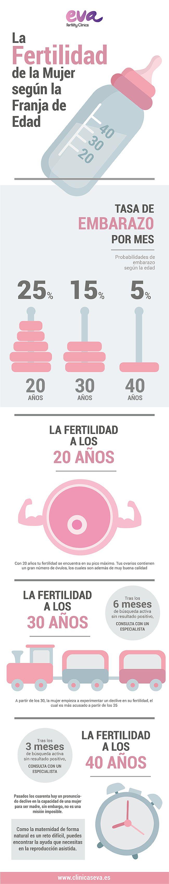 a fertilidad femenina está ligada a la edad. Con el paso de los años las posibilidades de concebir de forma natural se reducen, ¿En qué punto se encuentra tu fertilidad? #ClínicasEVA #Fertilidad