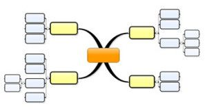 Need To Generate New Ideas? Try Mind Mapping  http://modernobserver.com/generate-ideas-mapping/