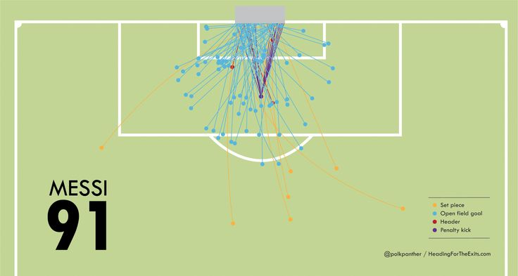 An graphic display of the 91 goals scored by Lionel Messi in 2012: From where and to where.