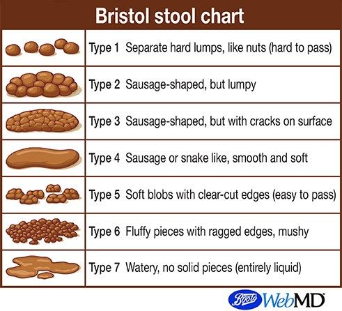 Poo Chart What Is The Bristol Stool Scale Sarah Kay
