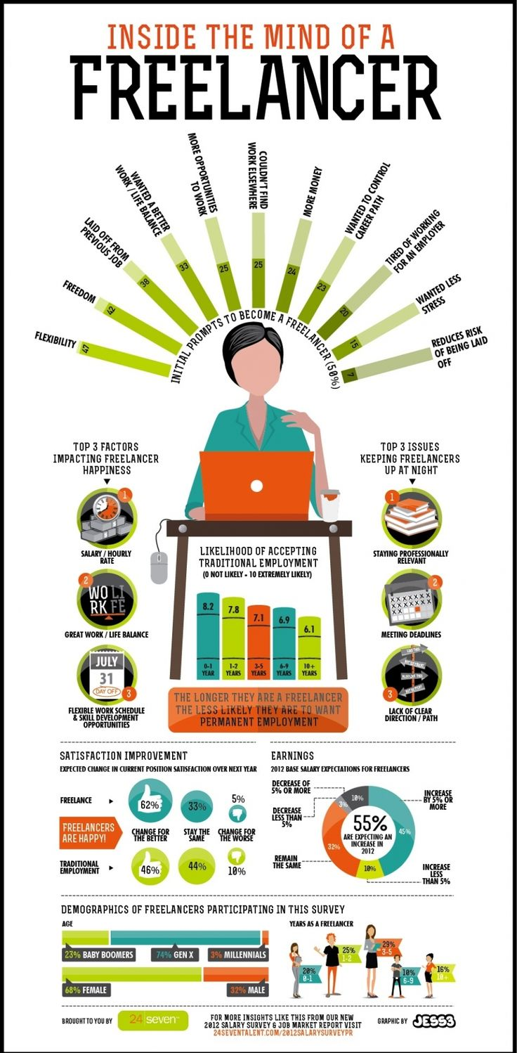 005 Inside the mind of a freelancer Infographic