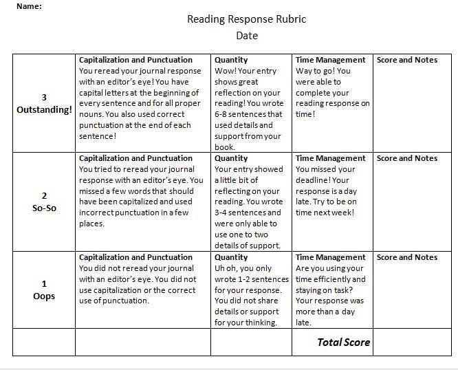 reader response essay thesis