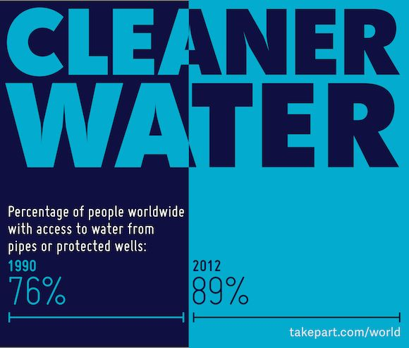 Uplifting Infographic on Access to Clean Water Around the World! #water #infographic