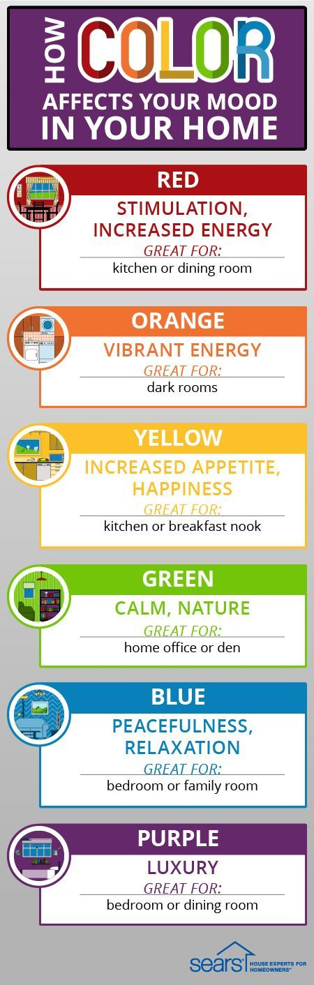 How Color Affects Your Mood in Your Home: The colors on your walls, in your furniture and throughout your decor reflect your personal style. But did you know those colors can also affect your mood? Psychologists have found the pigments around us can impact our emotions. Read up on the basics of color psychology on the Sears Home Improvement blog, so by the time you start your next home improvement project, you'll be able to maximize their mood-boosting power in your home.