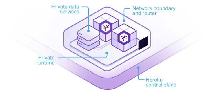 Heroku alternatives - Here we have listed the best 11 Heroku alternatives. E.g. > Digital ocean > Its a cloud computing platform designed for developers. Digital ocean is an American cloud infrastructure provider. It was founded in the year 2011, headquartered in New York city.
