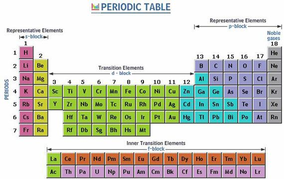 Periodic table shows all the chemical elements and contains a great - new periodic table atomic number and names