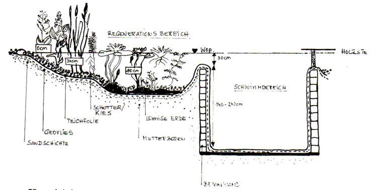 trockensteinmauer schwimmteich - Google-Suche
