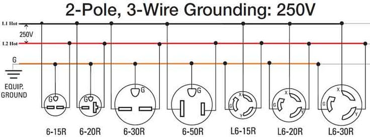 Wiring Diagram For 220 Volt Generator Plug | Outlet wiring ...