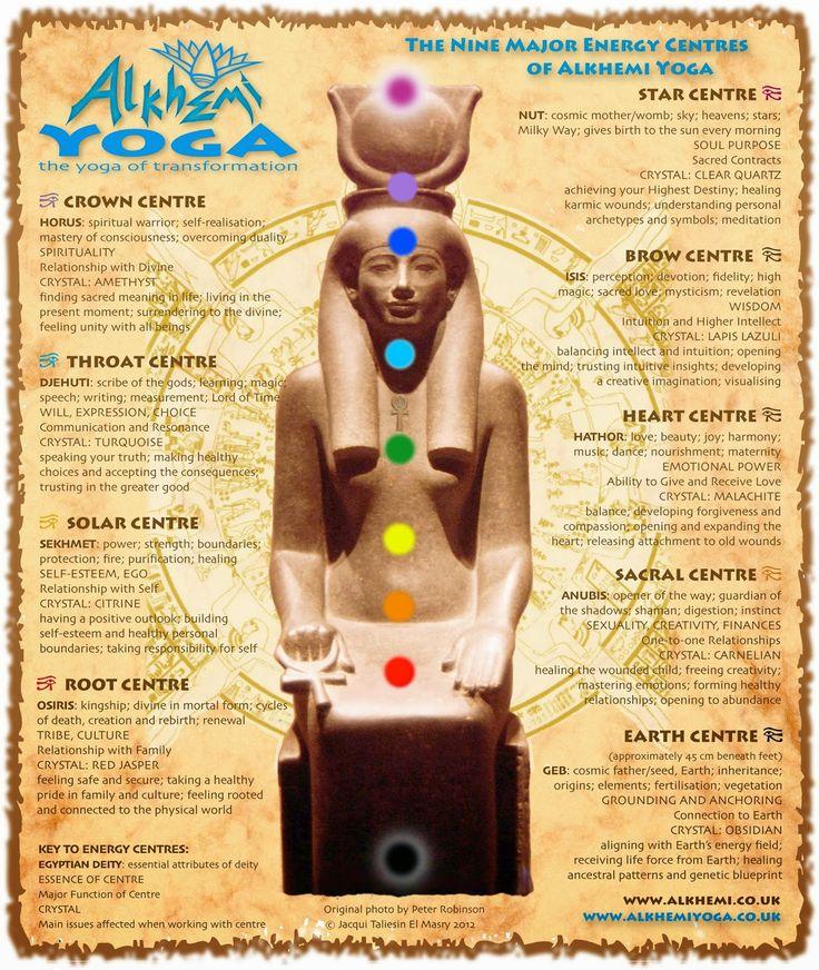 Egyptian energy healing \ spirituality - ancient Egyptian wisdom - new blueprint gene expression