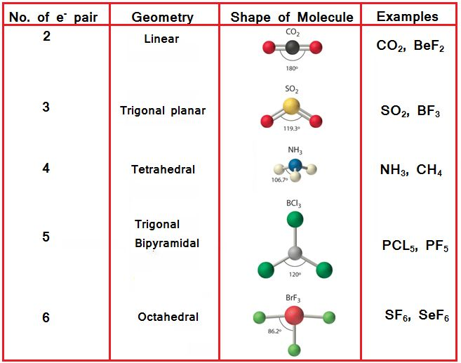molecular geometry i investigation using models Model diminishes with increasing relative nuclear displacements in a molecule a   to investigate the impact of crystal environment on molecular geometry (ref.