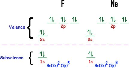 What is Aufbau Principle