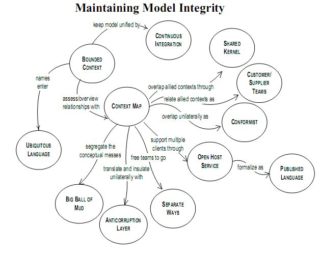 Maintaining Model Integrity