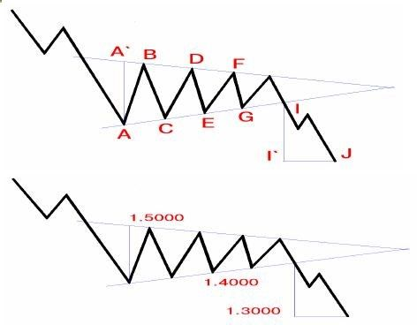 Also in our collection of forex patterns: Descending Triangle Forex Pattern, Ascending Triangle Forex Pattern, Flag Forex Pattern, Symmetric Triangle Forex Pattern, Pennant Forex Patternm, Head-and-Shoulders Forex Pattern, Inverse Head-and-Shoulders Forex Pattern, Double Bottom Forex Pattern, Double Top Forex Pattern, Triple bottom Forex Pattern, Diamond Forex Pattern and many others. The forex patterns or formations are the kernel of any forex strategy.