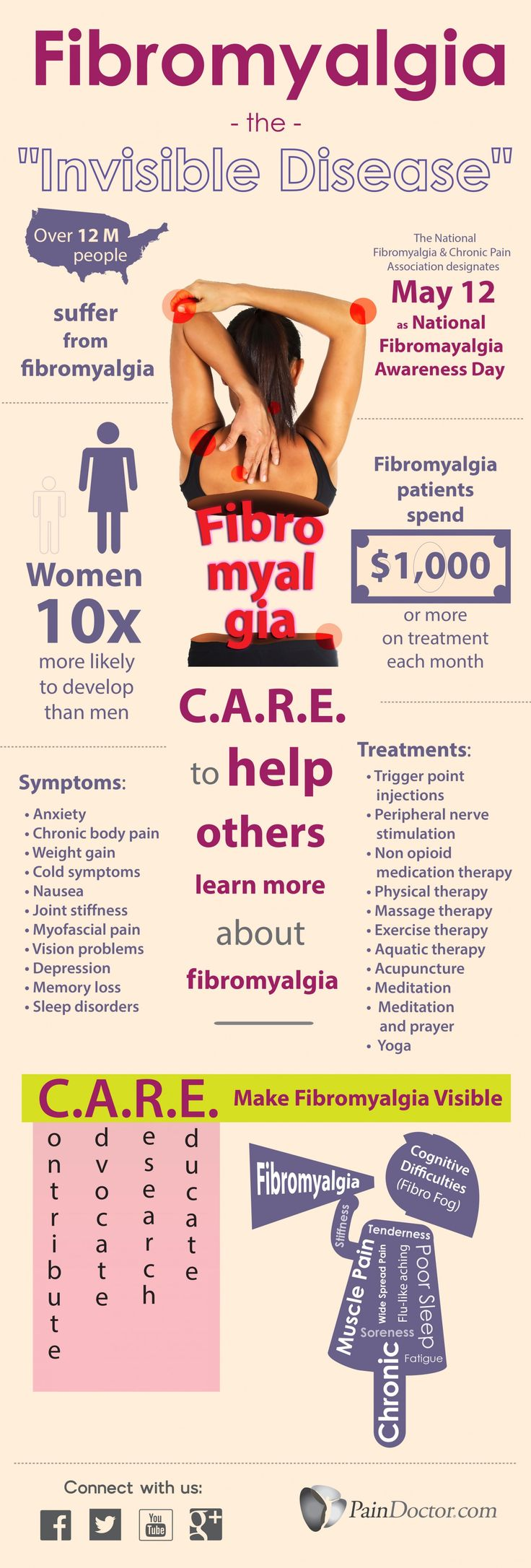 Fibromyalgia - The Invisible Disease Infographic