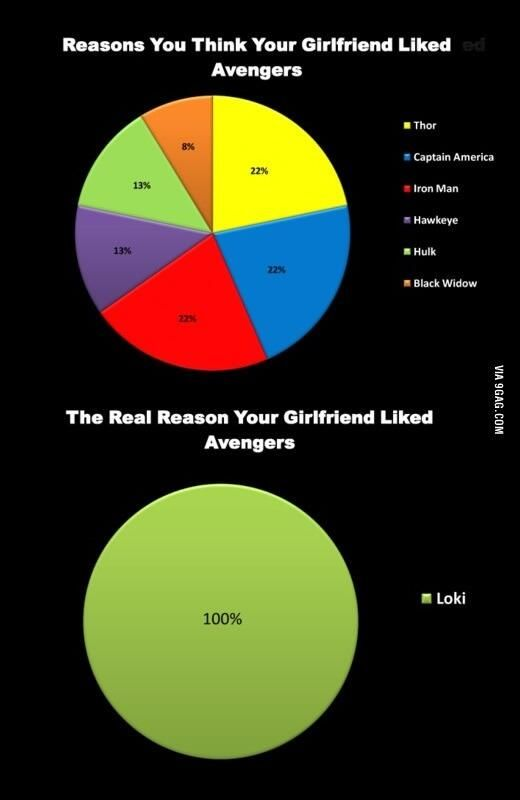 """Real reason your girlfriend likes """"The Avengers"""""""