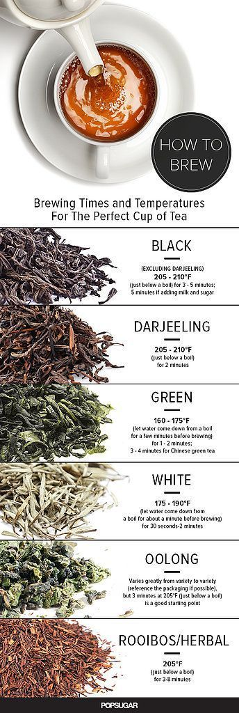 Brewing Times and Temperatures For the Perfect Cup of Tea (Keep this in mind for high tea parties or bridal showers)