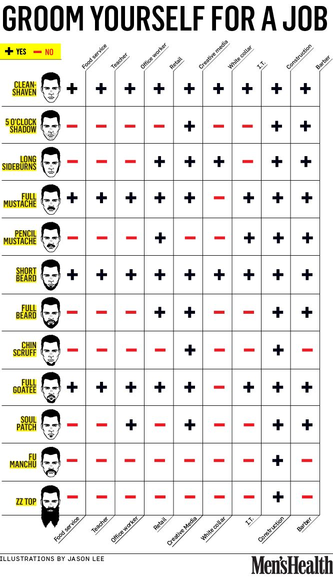 Types of facial hair appropriate for different kinds of jobs.