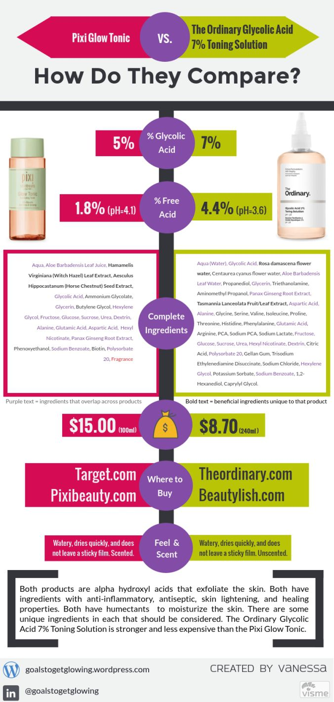 Click for Infographic Comparing Pixi Glow vs. The Ordinary Glycolic Acid 7% Toning Solution | Goals To Get Glowing