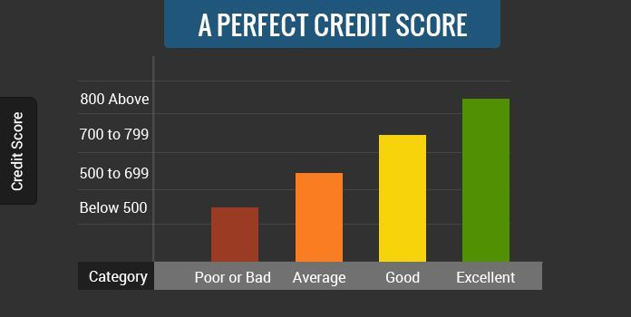 How Can You Get A Perfect Credit Score In 2020 Credit Score Scores Good Credit