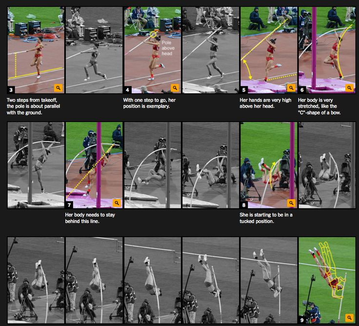 Nice infographic Pole Vault Olympic Games @ http://www.nytimes.com/interactive/2012/08/06/sports/olympics/polevault.html