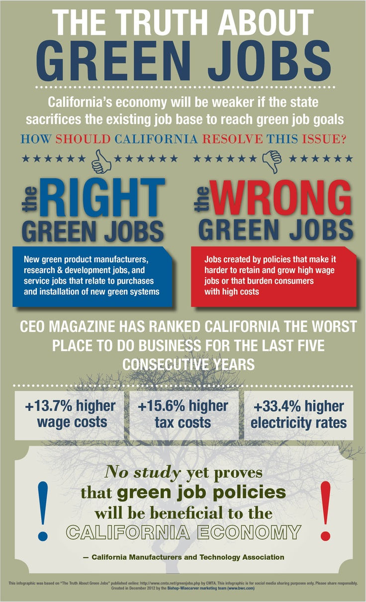 The Truth About Green Jobs. CEO Magazine Ranked California As The Worst  Place To Do Business For The Past Five Years? At Least Some Businesses Say  Itu0027s ...