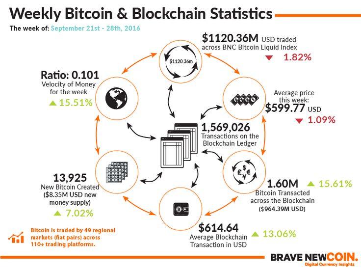 Blockchain & Bitcoin Markets Statistics 28th September 2016