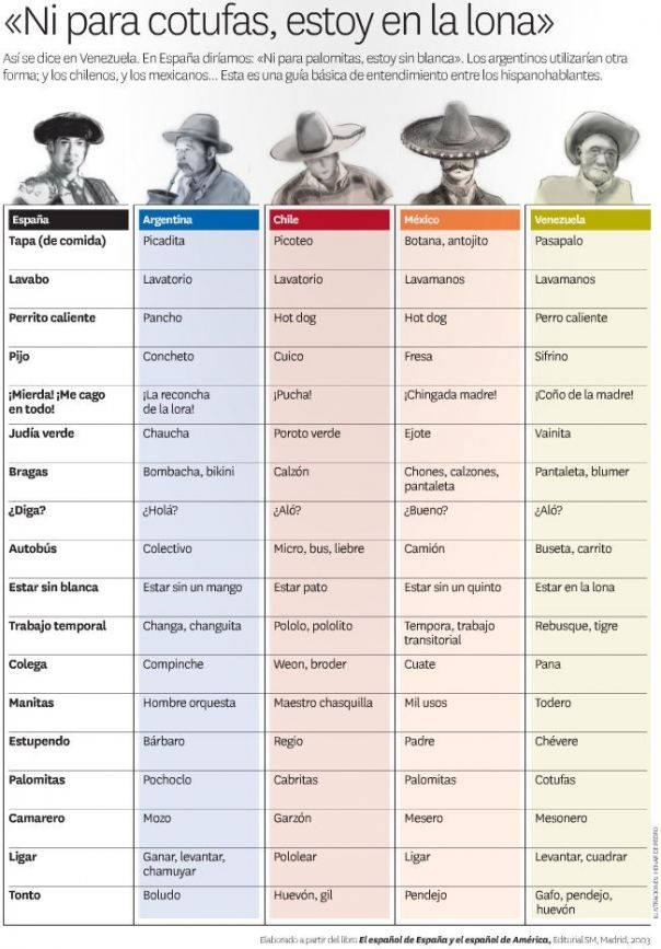 Palabras en español según la región en que te encuentres [Infografía]