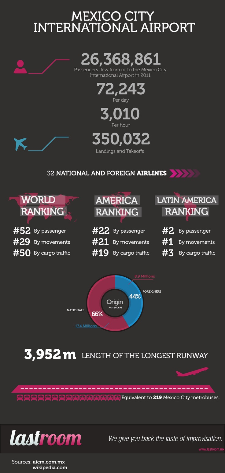 Mexico City International Airport Facts [INFOGRAPHIC]