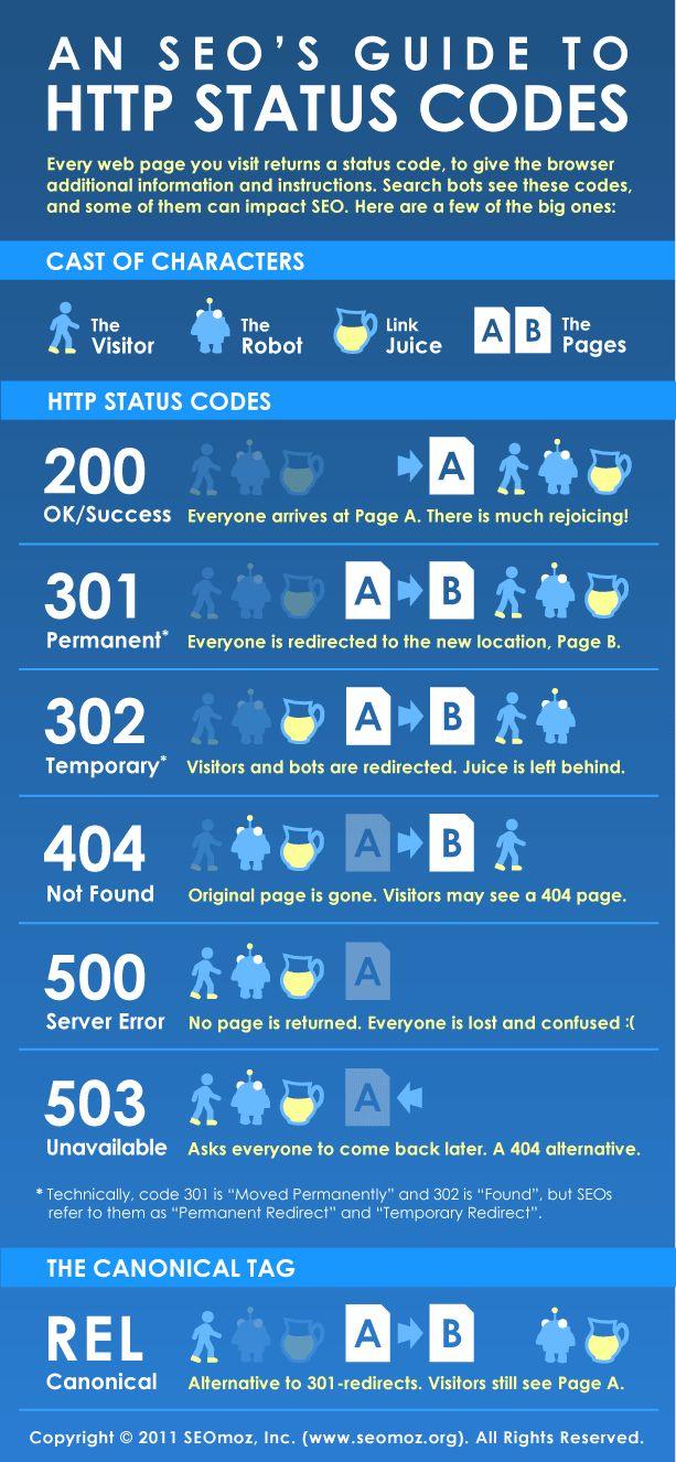 Wat betekenen die http statussen toch? Deze infographic vertelt het je.