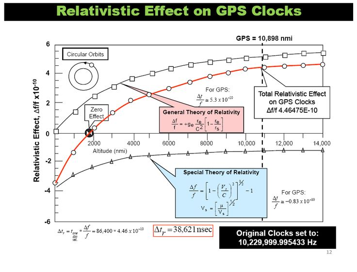 gps relativity - Google 검색