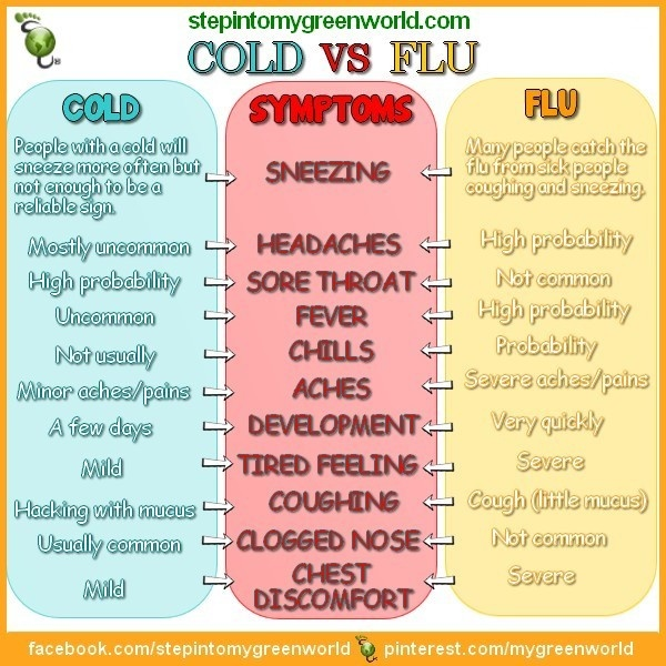 ☛ Do you know how to recognize the symptoms of the flu and of the cold?  ✒ Share | Like | Re-pin | Comment