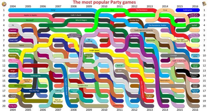 Quais são os party games mais populares?  Leia mais em:  https://themitm.blog.br/2017/01/20/quais-os-party-game-mais-populares/