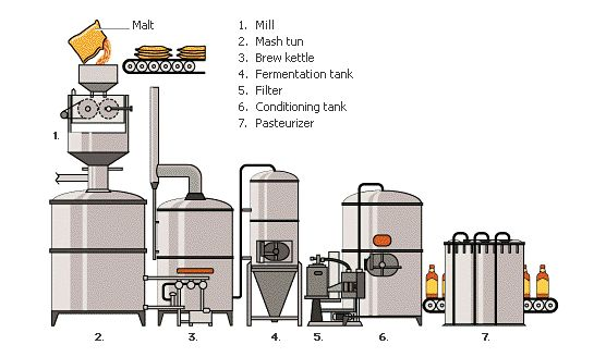 74 best how beer is made images on pinterest