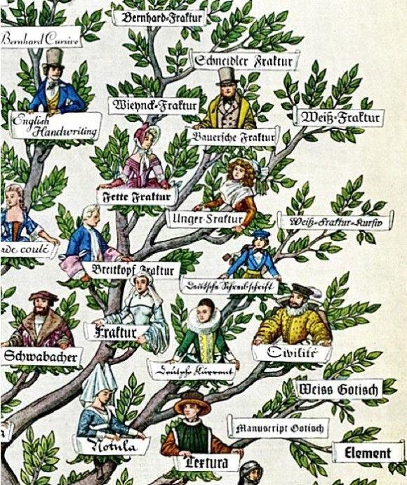 Familia de fontes e sua história 4
