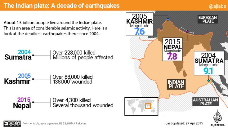 See the broader picture of earthquakes impacting the Indian Plate.