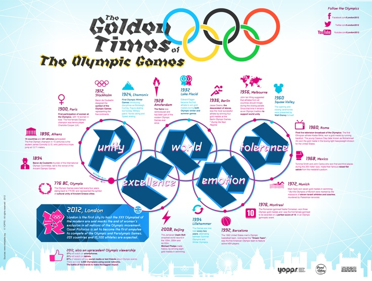 The Golden Times of the Olympic Games
